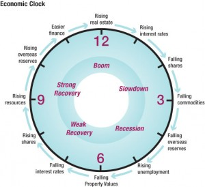 Asset Advisory Property Consultants - The Property Cycle Economic Clock